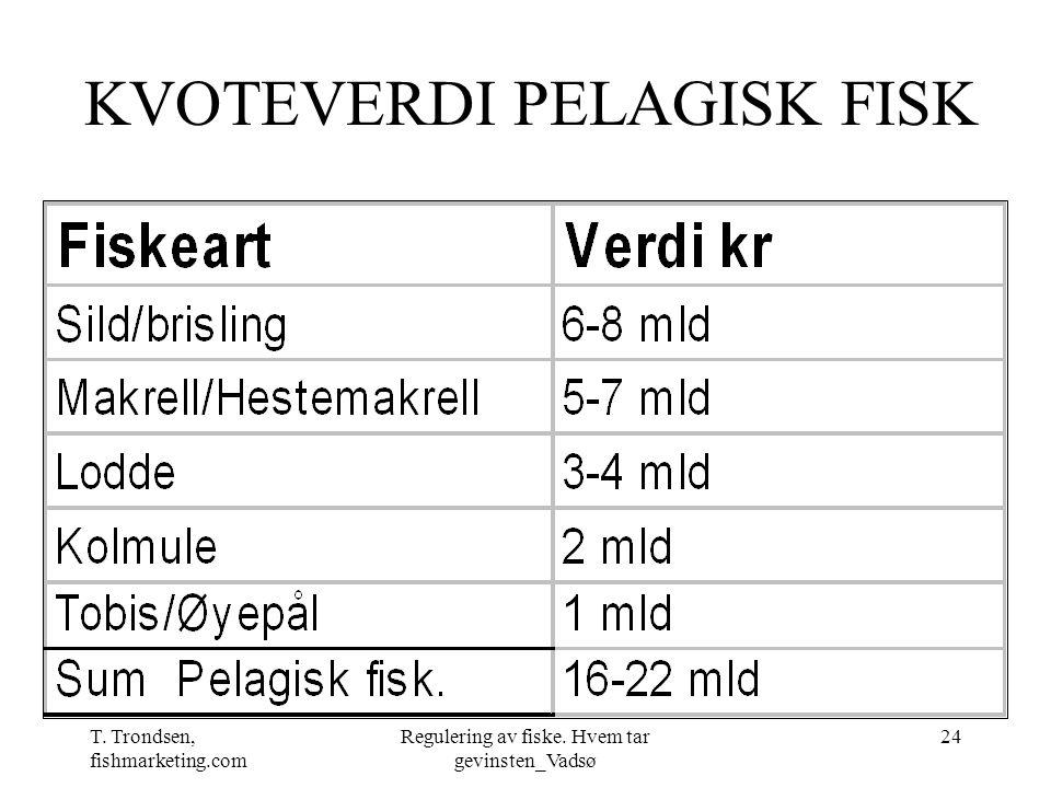 T. Trondsen, fishmarketing.com Regulering av fiske. Hvem tar gevinsten_Vadsø 24 KVOTEVERDI PELAGISK FISK