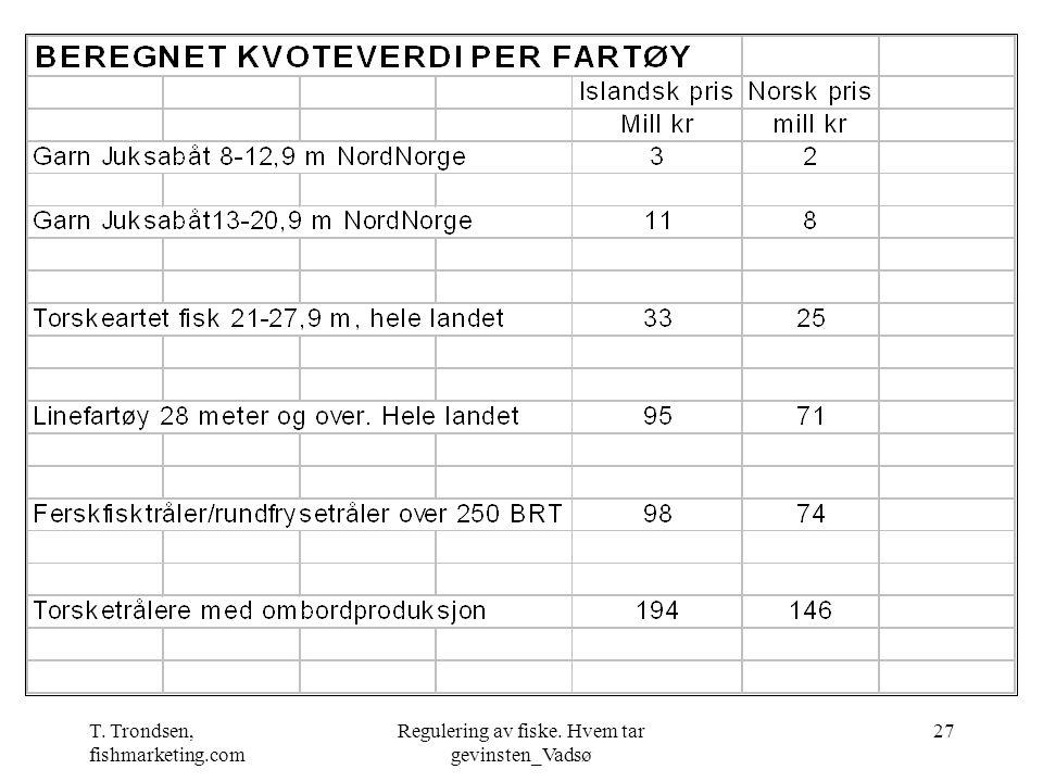 T. Trondsen, fishmarketing.com Regulering av fiske. Hvem tar gevinsten_Vadsø 27