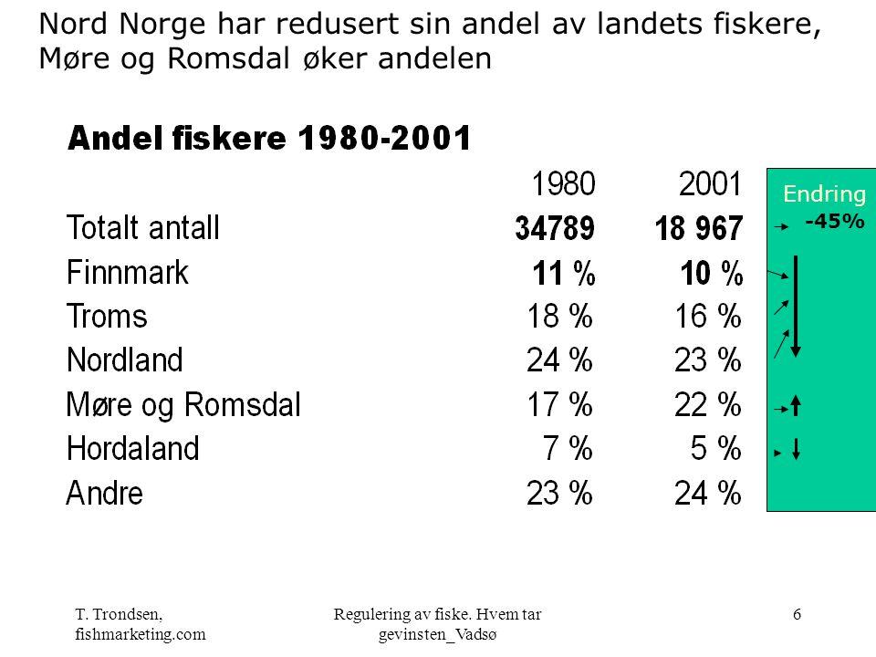 T. Trondsen, fishmarketing.com Regulering av fiske. Hvem tar gevinsten_Vadsø 6 -45% Endring Nord Norge har redusert sin andel av landets fiskere, Møre