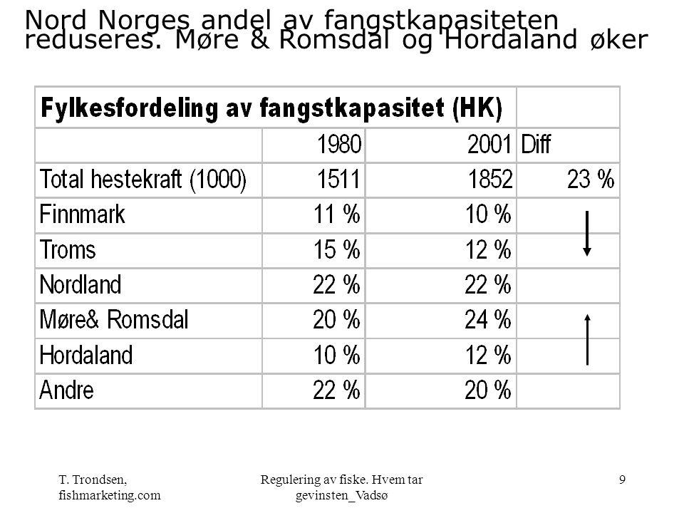 T. Trondsen, fishmarketing.com Regulering av fiske. Hvem tar gevinsten_Vadsø 9 Nord Norges andel av fangstkapasiteten reduseres. Møre & Romsdal og Hor