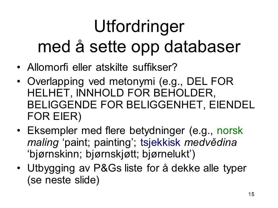 15 Utfordringer med å sette opp databaser Allomorfi eller atskilte suffikser? Overlapping ved metonymi (e.g., DEL FOR HELHET, INNHOLD FOR BEHOLDER, BE