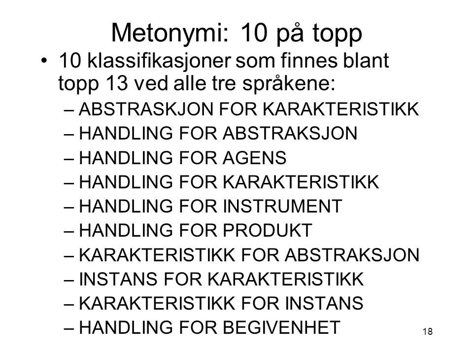 18 Metonymi: 10 på topp 10 klassifikasjoner som finnes blant topp 13 ved alle tre språkene: –ABSTRASKJON FOR KARAKTERISTIKK –HANDLING FOR ABSTRAKSJON