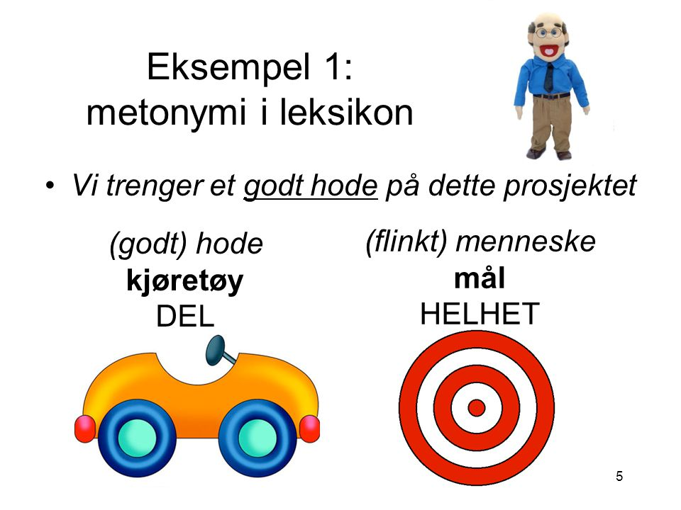 5 Eksempel 1: metonymi i leksikon Vi trenger et godt hode på dette prosjektet (godt) hode kjøretøy DEL (flinkt) menneske mål HELHET