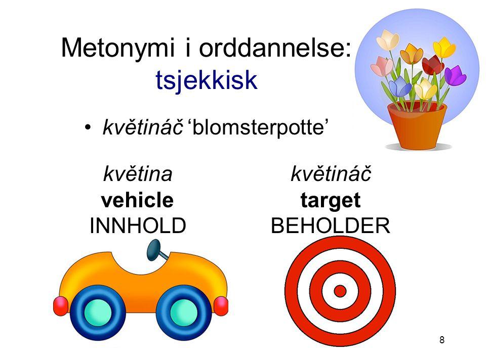 8 Metonymi i orddannelse: tsjekkisk květináč 'blomsterpotte' květina vehicle INNHOLD květináč target BEHOLDER