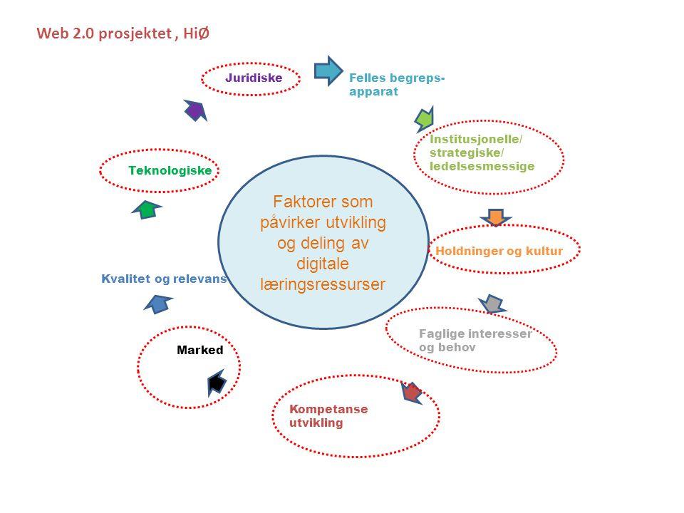 Felles begreps- apparat Institusjonelle/ strategiske/ ledelsesmessige Kompetanse utvikling Holdninger og kultur Faglige interesser og behov Marked Kvalitet og relevans Teknologiske Juridiske Faktorer som påvirker utvikling og deling av digitale læringsressurser Web 2.0 prosjektet, HiØ