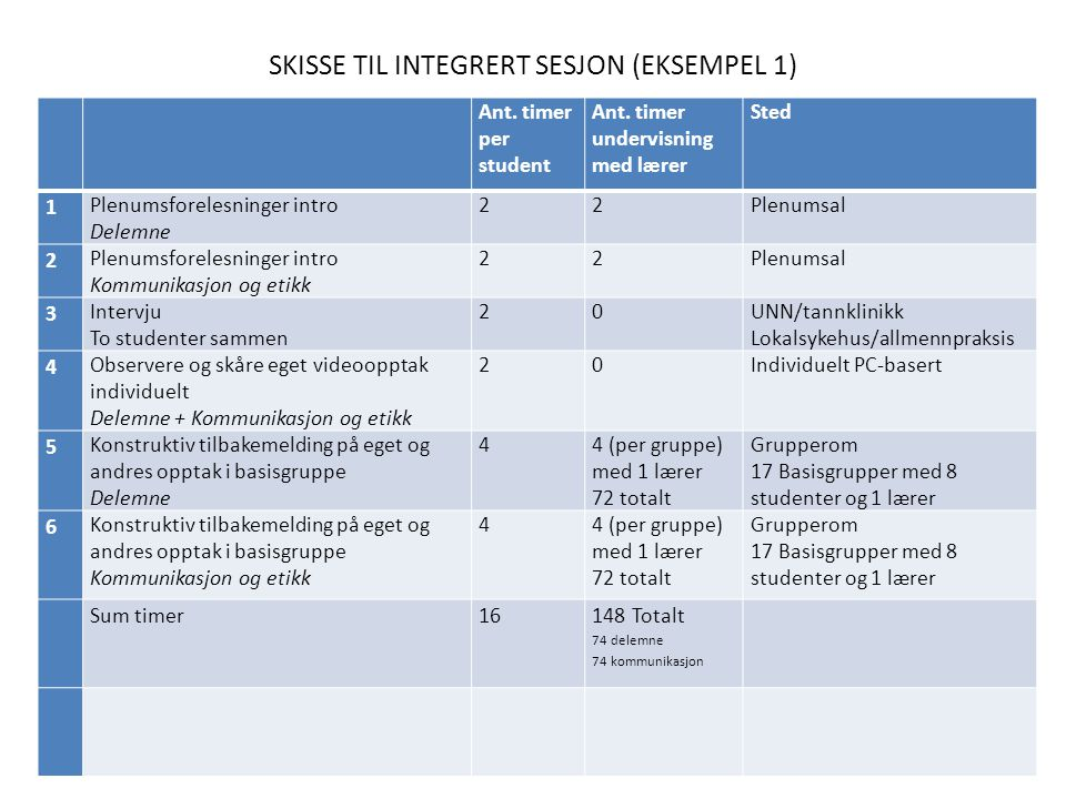 SKISSE TIL INTEGRERT SESJON (EKSEMPEL 1) Ant. timer per student Ant.
