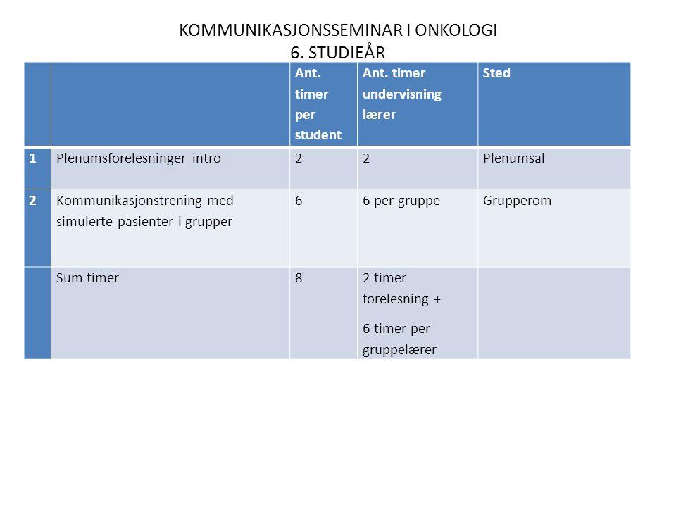 KOMMUNIKASJONSSEMINAR I ONKOLOGI 6. STUDIEÅR Ant.