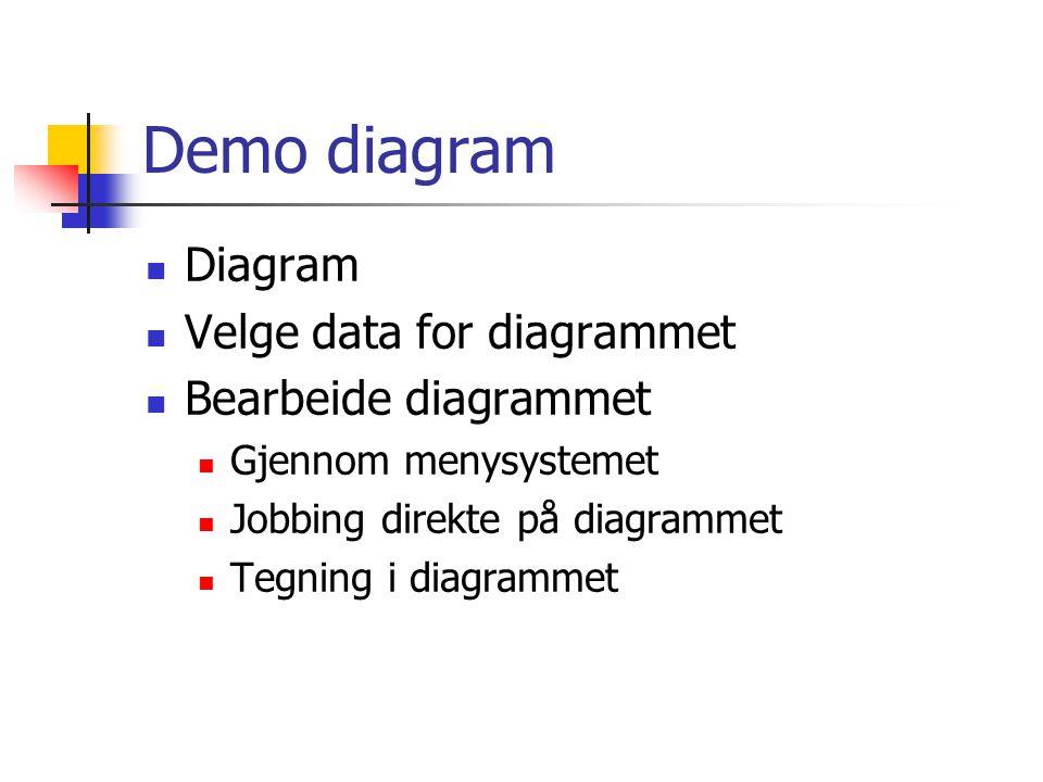 Demo diagram Diagram Velge data for diagrammet Bearbeide diagrammet Gjennom menysystemet Jobbing direkte på diagrammet Tegning i diagrammet