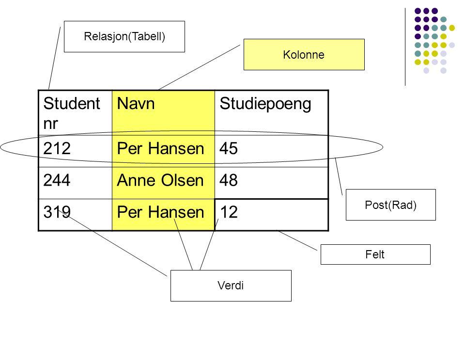 Student nr NavnStudiepoeng 212Per Hansen45 244Anne Olsen48 319Per Hansen12 Relasjon(Tabell) Post(Rad) Verdi Felt Kolonne