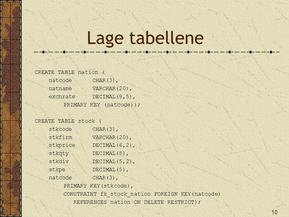 10 Lage tabellene CREATE TABLE nation ( natcodeCHAR(3), natnameVARCHAR(20), exchrateDECIMAL(9,5), PRIMARY KEY (natcode)); CREATE TABLE stock ( stkcodeCHAR(3), stkfirmVARCHAR(20), stkpriceDECIMAL(6,2), stkqtyDECIMAL(8), stkdivDECIMAL(5,2), stkpeDECIMAL(5), natcodeCHAR(3), PRIMARY KEY(stkcode), CONSTRAINT fk_stock_nation FOREIGN KEY(natcode) REFERENCES nation ON DELETE RESTRICT);