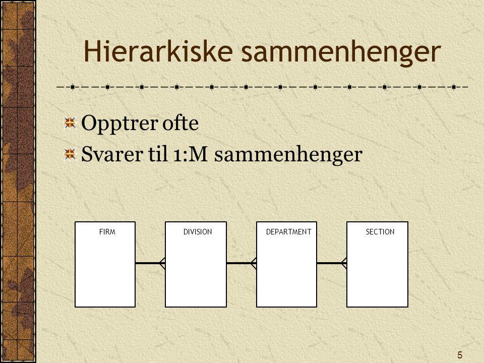 5 Hierarkiske sammenhenger Opptrer ofte Svarer til 1:M sammenhenger FIRMDIVISIONDEPARTMENTSECTION