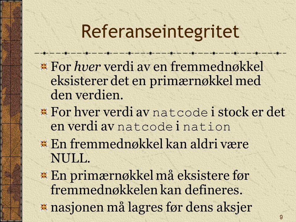 10 Lage tabellene CREATE TABLE nation ( natcodeCHAR(3), natnameVARCHAR(20), exchrateDECIMAL(9,5), PRIMARY KEY (natcode)); CREATE TABLE stock ( stkcodeCHAR(3), stkfirmVARCHAR(20), stkpriceDECIMAL(6,2), stkqtyDECIMAL(8), stkdivDECIMAL(5,2), stkpeDECIMAL(5), natcodeCHAR(3), PRIMARY KEY(stkcode), CONSTRAINT fk_stock_nation FOREIGN KEY(natcode) REFERENCES nation ON DELETE RESTRICT);