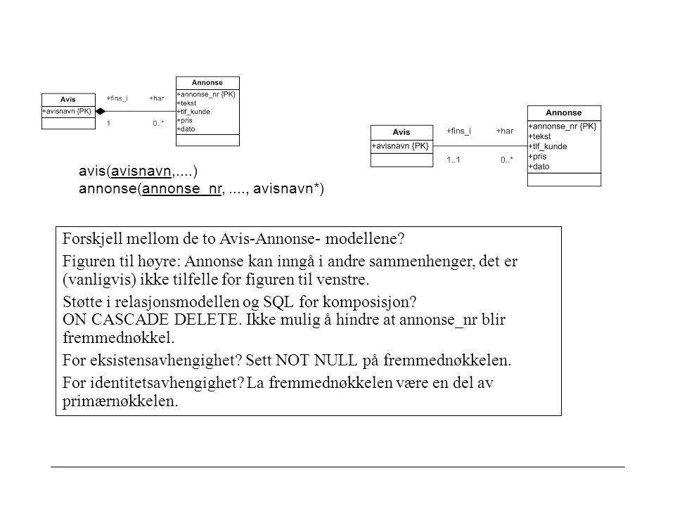 avis(avisnavn,....) annonse(annonse_nr,...., avisnavn*) Forskjell mellom de to Avis-Annonse- modellene.