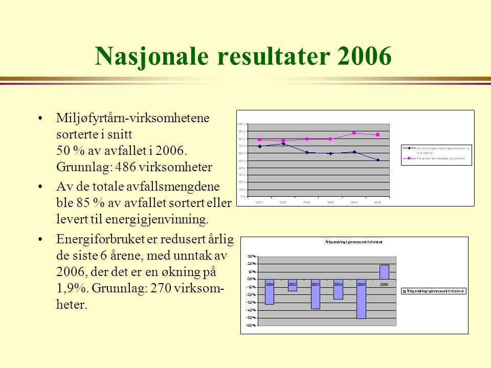 Nasjonale resultater 2006 Miljøfyrtårn-virksomhetene sorterte i snitt 50 % av avfallet i 2006. Grunnlag: 486 virksomheter Av de totale avfallsmengdene