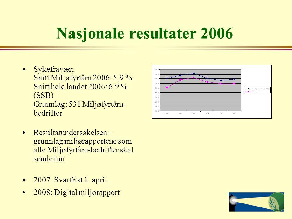 Nasjonale resultater 2006 Sykefravær; Snitt Miljøfyrtårn 2006: 5,9 % Snitt hele landet 2006: 6,9 % (SSB) Grunnlag: 531 Miljøfyrtårn- bedrifter Resultatundersøkelsen – grunnlag miljørapportene som alle Miljøfyrtårn-bedrifter skal sende inn.