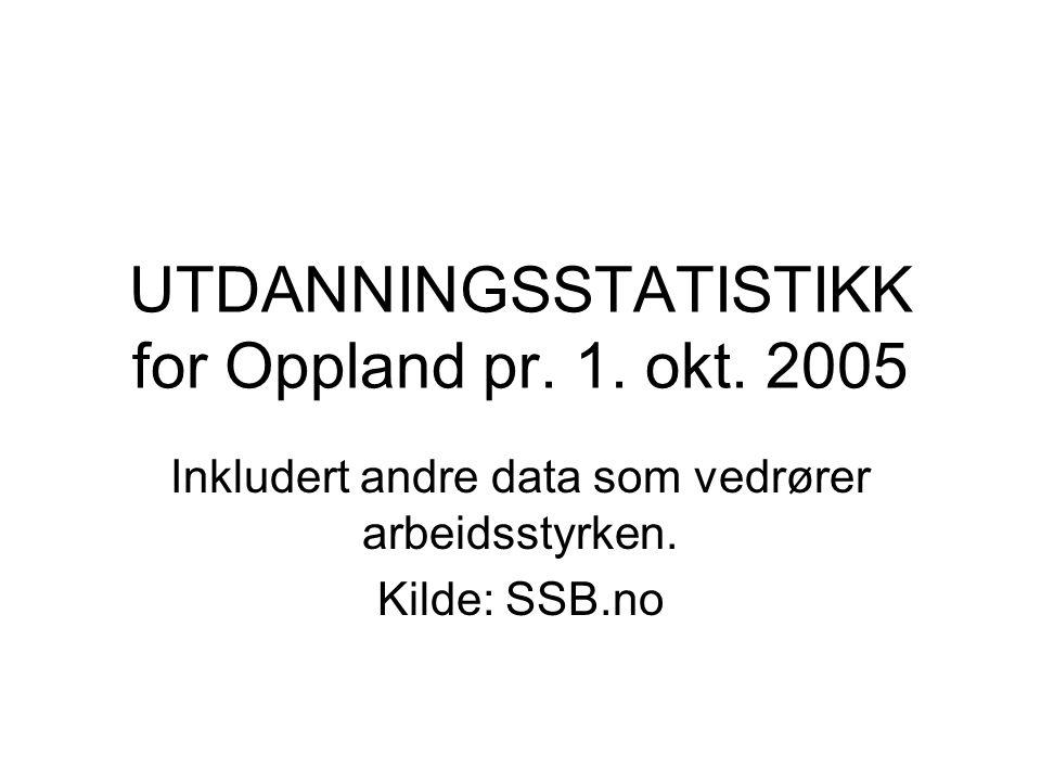 UTDANNINGSSTATISTIKK for Oppland pr. 1. okt.