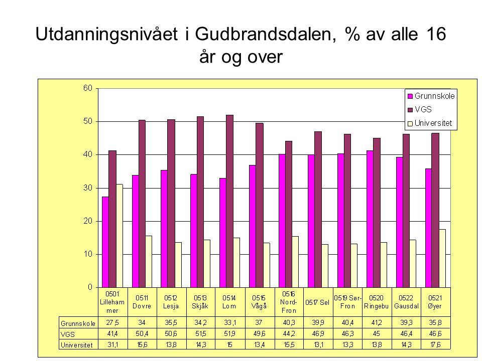 Utdanningsnivået i Gudbrandsdalen, % av alle 16 år og over