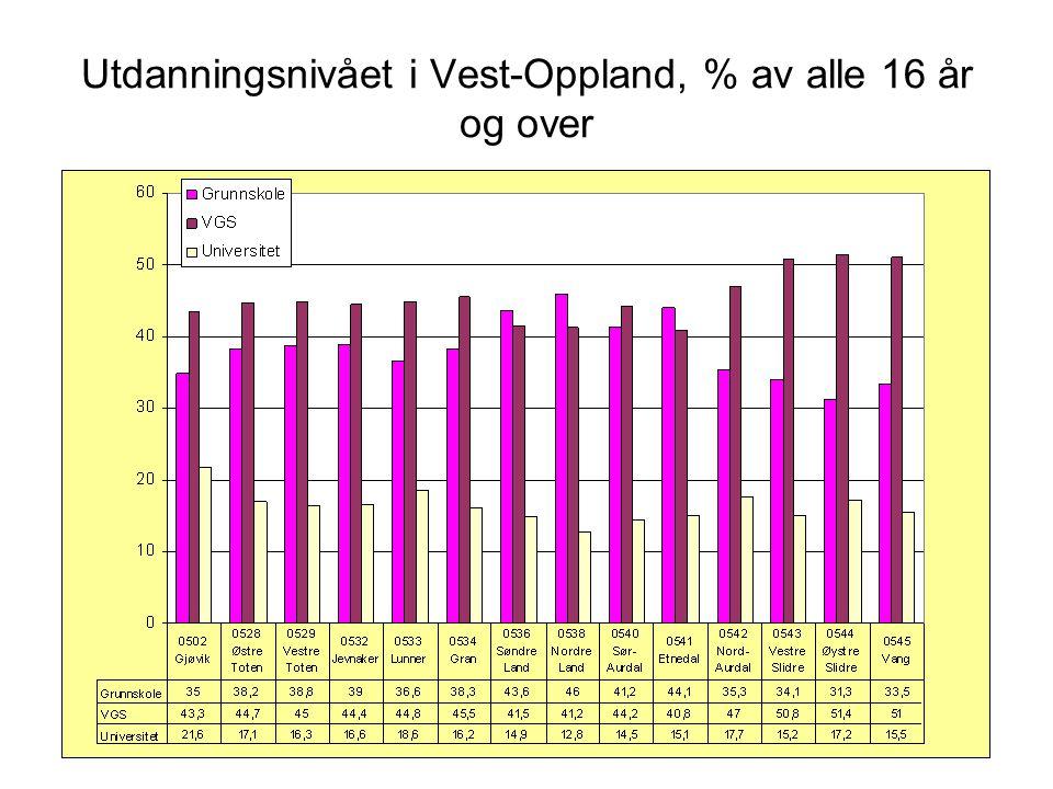 Utdanningsnivået i Vest-Oppland, % av alle 16 år og over