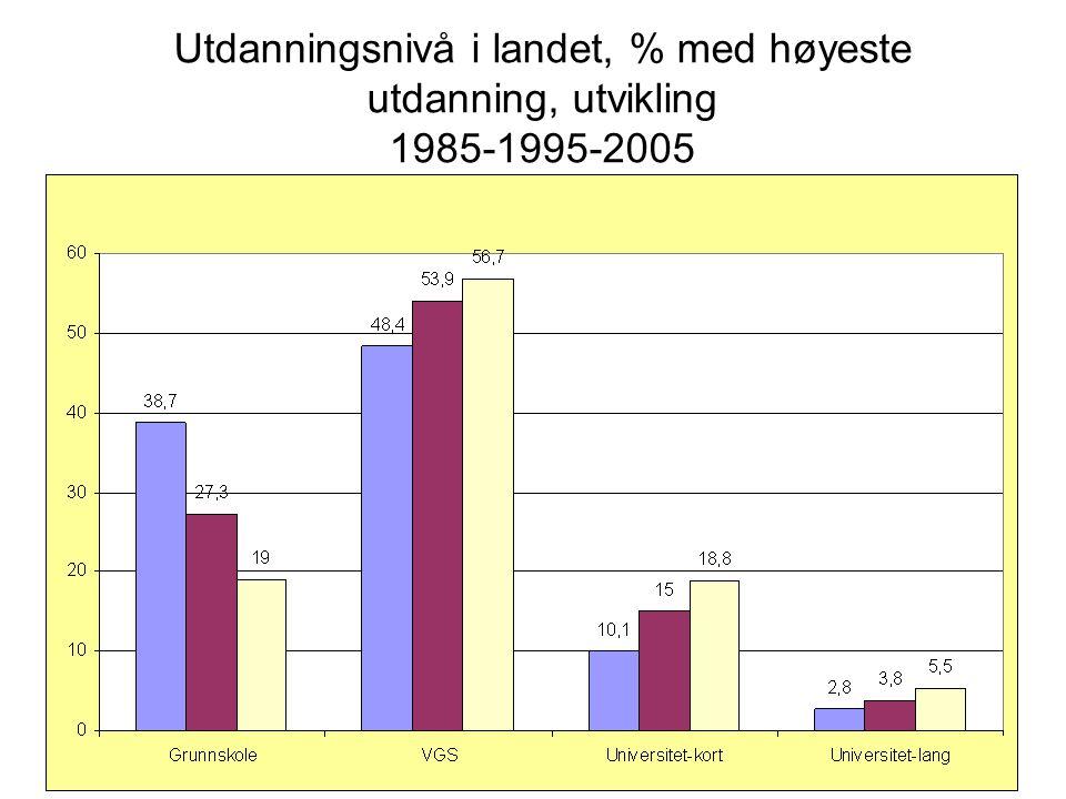 Utdanningsnivå i landet, % med høyeste utdanning, utvikling 1985-1995-2005