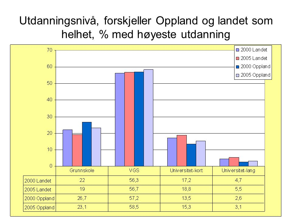 Utdanningsnivå %, begge kjønn, 16 år og over; fylker