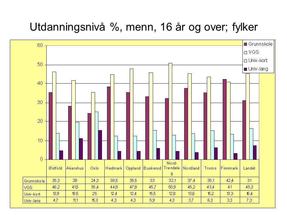 Utdanningsnivå %, menn, 16 år og over; fylker