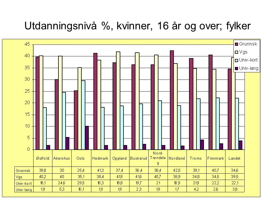 Menn 16 år og over, med bare Grunnskole og Videregående skole, som høyeste utdanning, i %.