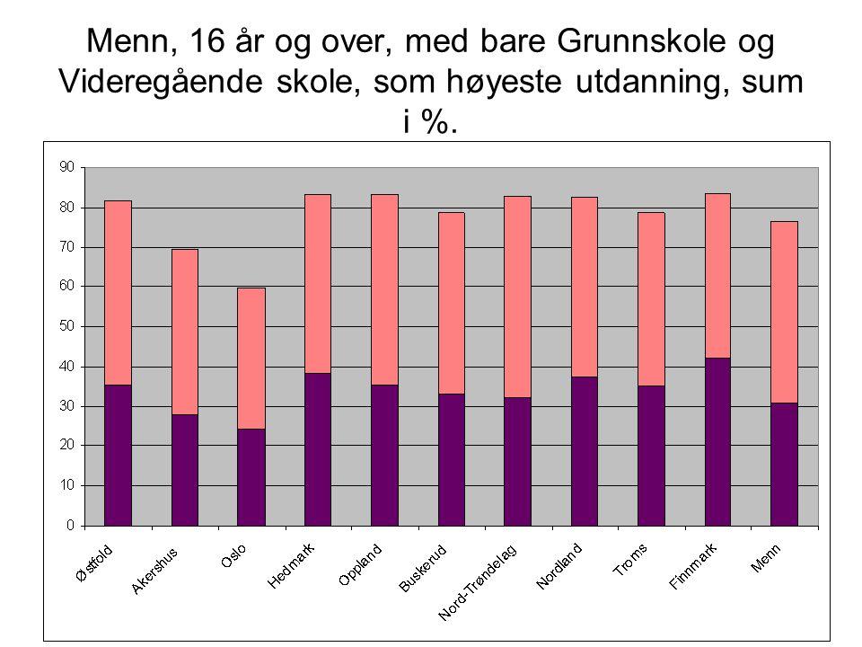 Menn, 16 år og over, med bare Grunnskole og Videregående skole, som høyeste utdanning, sum i %.