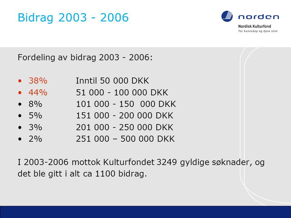 Bidrag 2003 - 2006 Fordeling av bidrag 2003 - 2006: 38% Inntil 50 000 DKK 44% 51 000 - 100 000 DKK 8%101 000 - 150 000 DKK 5%151 000 - 200 000 DKK 3%201 000 - 250 000 DKK 2%251 000 – 500 000 DKK I 2003-2006 mottok Kulturfondet 3249 gyldige søknader, og det ble gitt i alt ca 1100 bidrag.