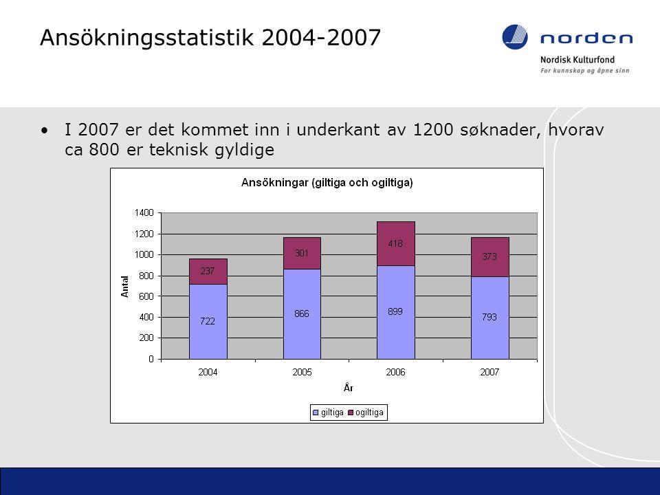 Ansökningsstatistik 2004-2007 I 2007 er det kommet inn i underkant av 1200 søknader, hvorav ca 800 er teknisk gyldige