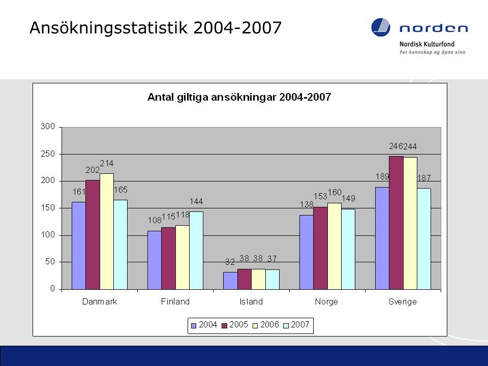 Ansökningsstatistik 2004-2007