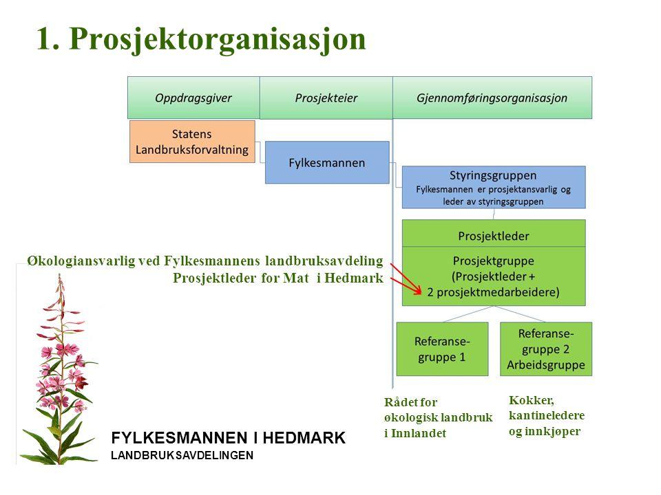 FYLKESMANNEN I HEDMARK LANDBRUKSAVDELINGEN Erfaringer fra økoløftkommune Ringsaker Satt opp en økologisk handlingsplan for 2012, 2013 og 2014 Målsetning: en rett per uke skal ha innslag av økologiske varer.