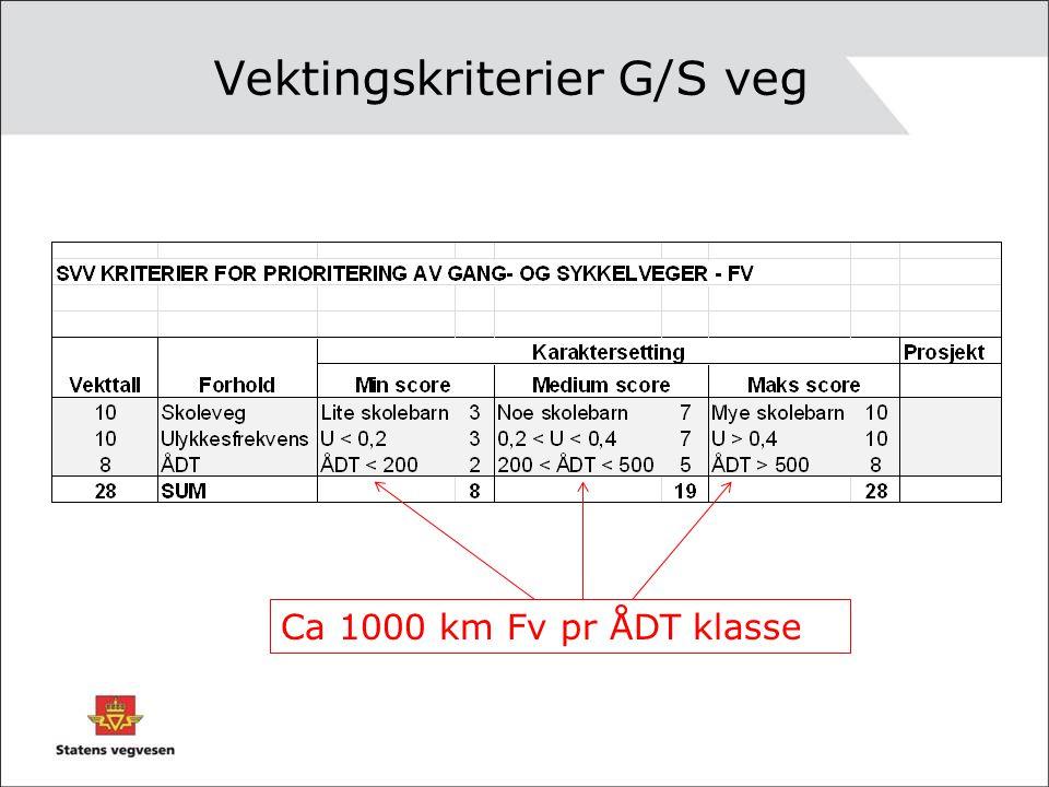 Vektingskriterier G/S veg Ca 1000 km Fv pr ÅDT klasse