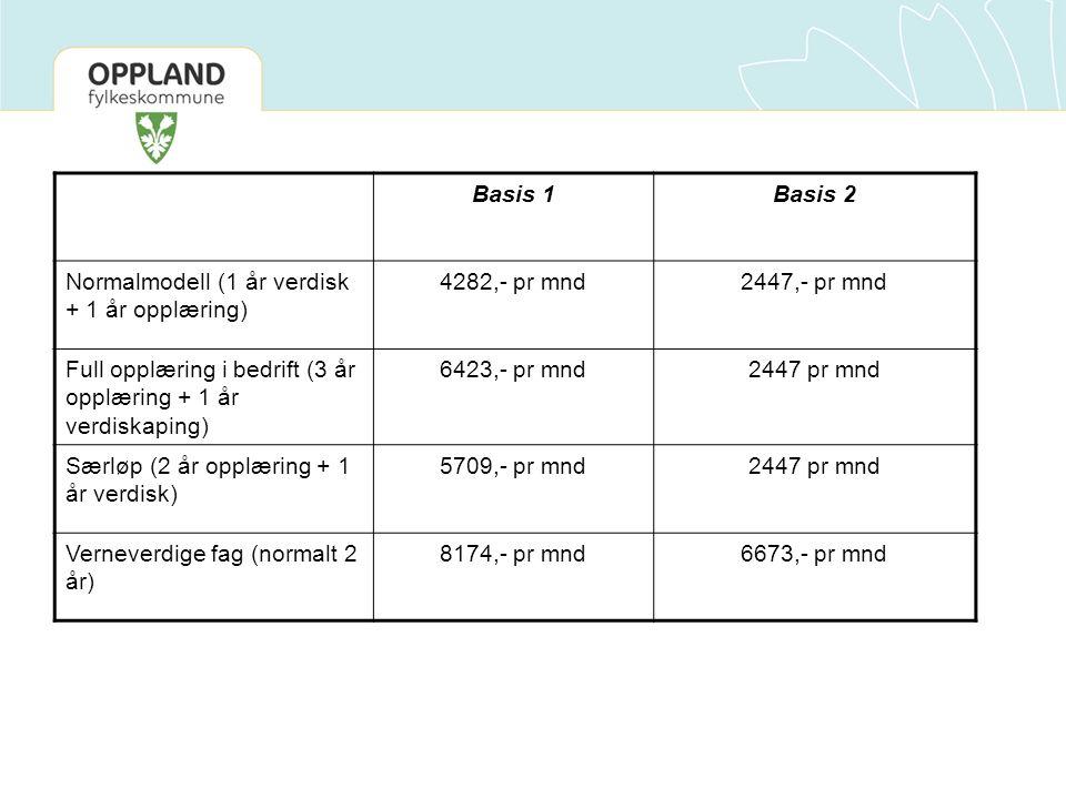 Basis 1Basis 2 Normalmodell (1 år verdisk + 1 år opplæring) 4282,- pr mnd2447,- pr mnd Full opplæring i bedrift (3 år opplæring + 1 år verdiskaping) 6