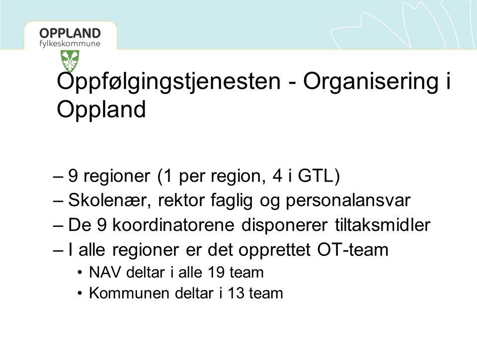 Oppfølgingstjenesten - Organisering i Oppland –9 regioner (1 per region, 4 i GTL) –Skolenær, rektor faglig og personalansvar –De 9 koordinatorene disponerer tiltaksmidler –I alle regioner er det opprettet OT-team NAV deltar i alle 19 team Kommunen deltar i 13 team