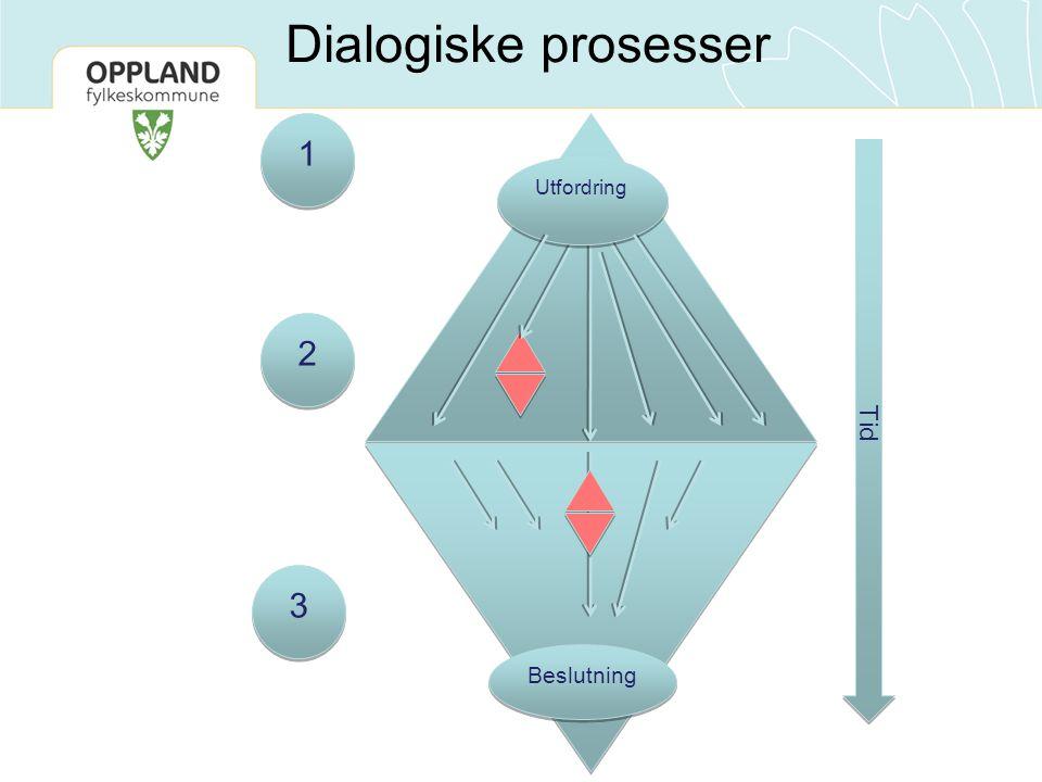 Dialogiske prosesser 1 1 3 3 2 2 Beslutning Tid Utfordring
