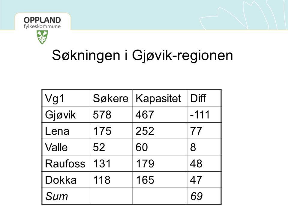 Søkningen i Gjøvik-regionen Vg1SøkereKapasitetDiff Gjøvik578467-111 Lena17525277 Valle52608 Raufoss13117948 Dokka11816547 Sum69