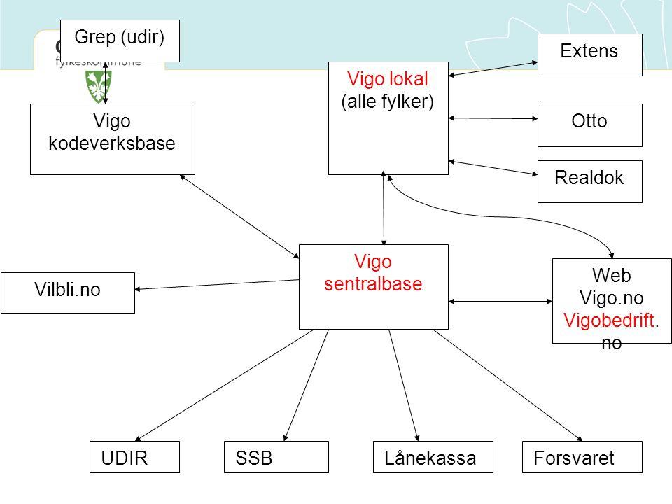 Vigo sentralbase Vigo lokal (alle fylker) Extens Otto Realdok Web Vigo.no Vigobedrift. no UDIRSSBLånekassaForsvaret Vilbli.no Vigo kodeverksbase Grep