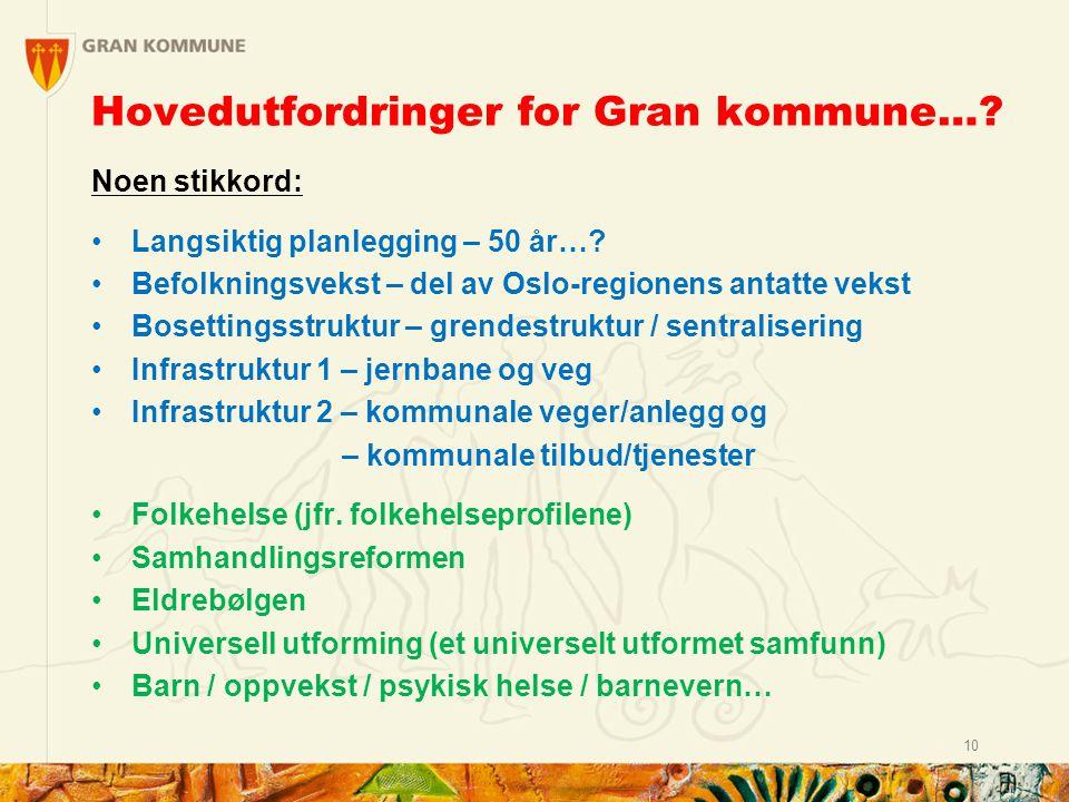 Hovedutfordringer for Gran kommune…. Noen stikkord: Langsiktig planlegging – 50 år….