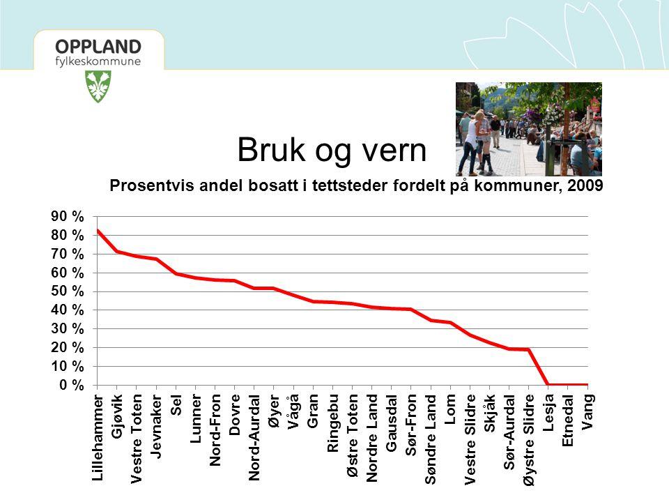Bruk og vern Prosentvis andel bosatt i tettsteder fordelt på kommuner, 2009