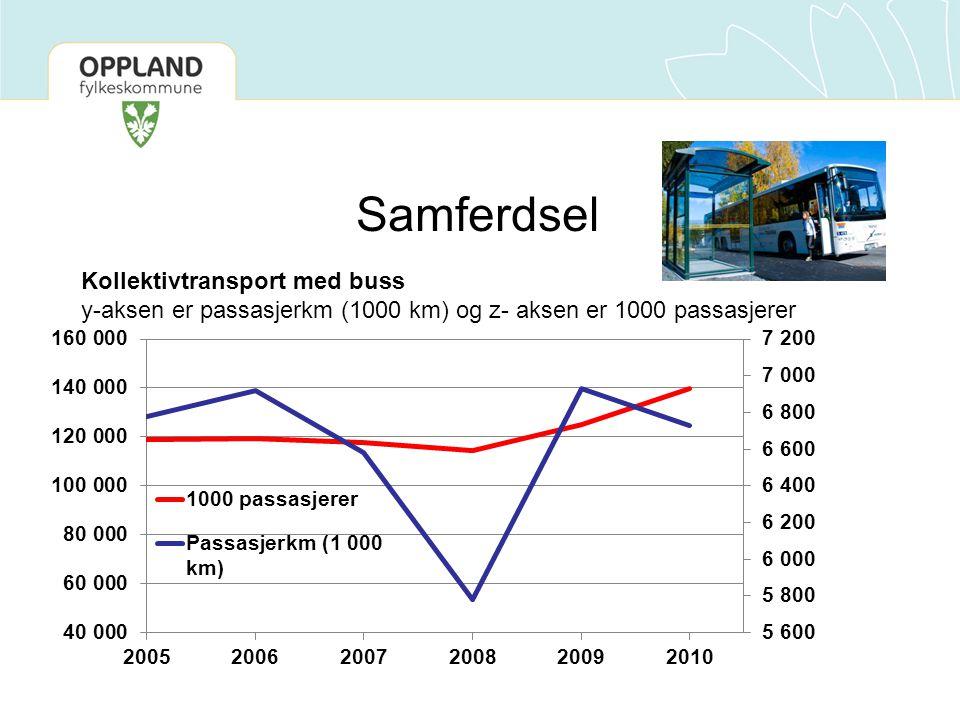 Samferdsel Kollektivtransport med buss y-aksen er passasjerkm (1000 km) og z- aksen er 1000 passasjerer