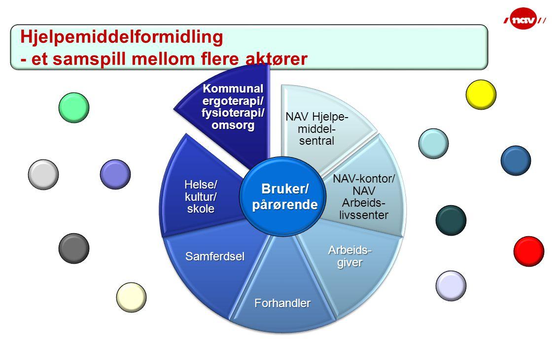 NAV Hjelpe- middel- sentral NAV-kontor/ NAV Arbeids- livssenter Arbeids- giver Forhandler Samferdsel Helse/ kultur/ skole Kommunal ergoterapi/ fysioterapi/ omsorg Bruker/ pårørende Hjelpemiddelformidling - et samspill mellom flere aktører