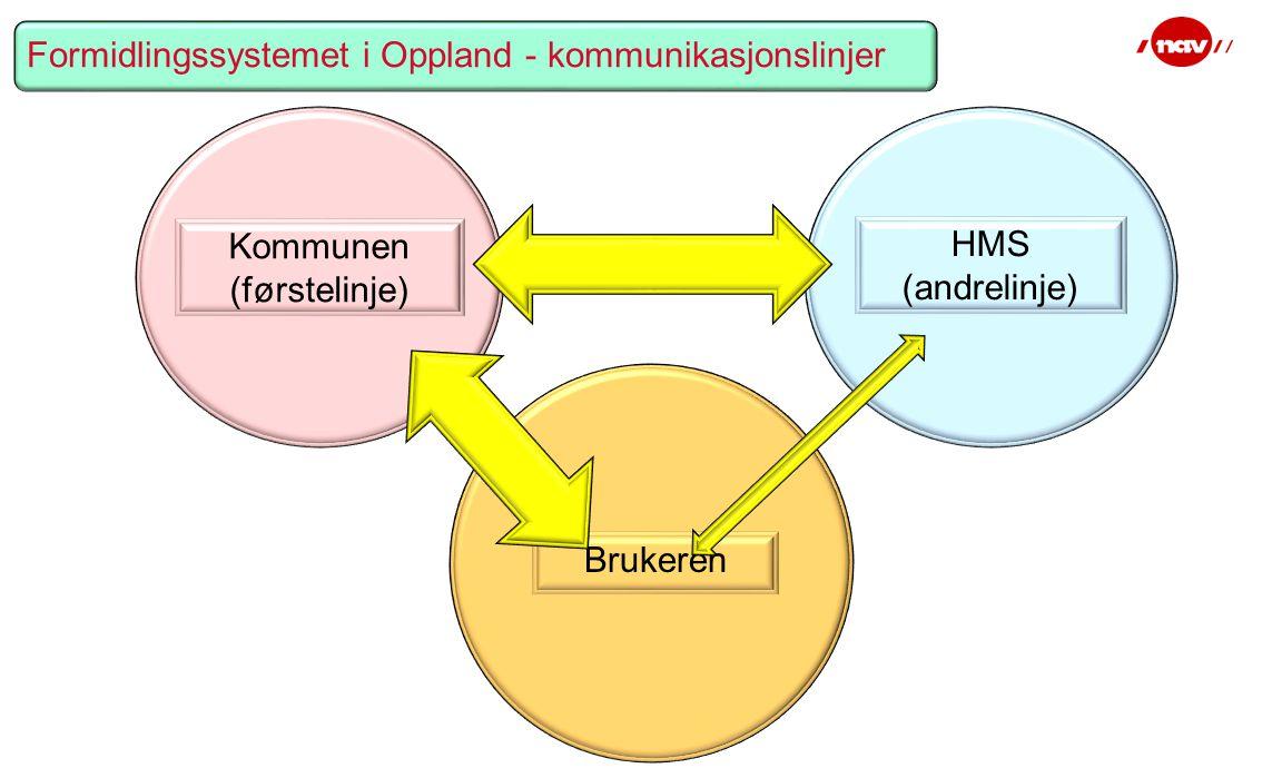 Brukeren Formidlingssystemet i Oppland - kommunikasjonslinjer HMS (andrelinje) Kommunen (førstelinje)