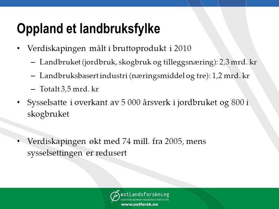 Oppland et landbruksfylke Verdiskapingen målt i bruttoprodukt i 2010 – Landbruket (jordbruk, skogbruk og tilleggsnæring): 2,3 mrd.
