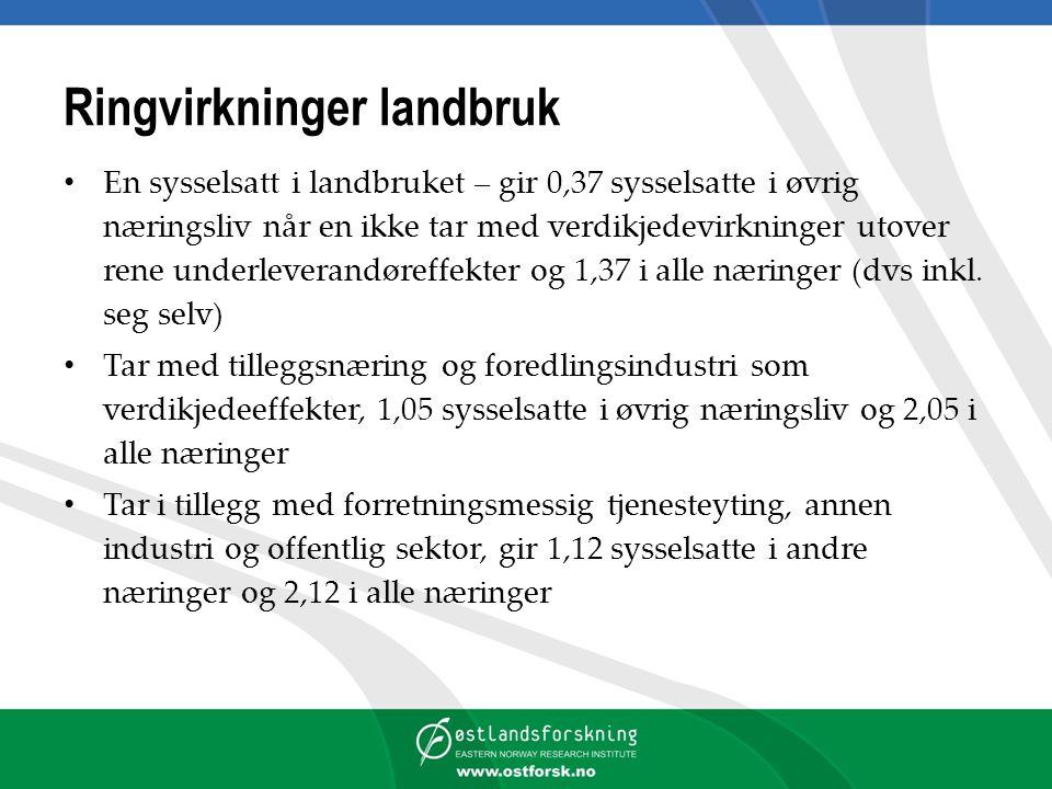 Ringvirkninger landbruk En sysselsatt i landbruket – gir 0,37 sysselsatte i øvrig næringsliv når en ikke tar med verdikjedevirkninger utover rene unde