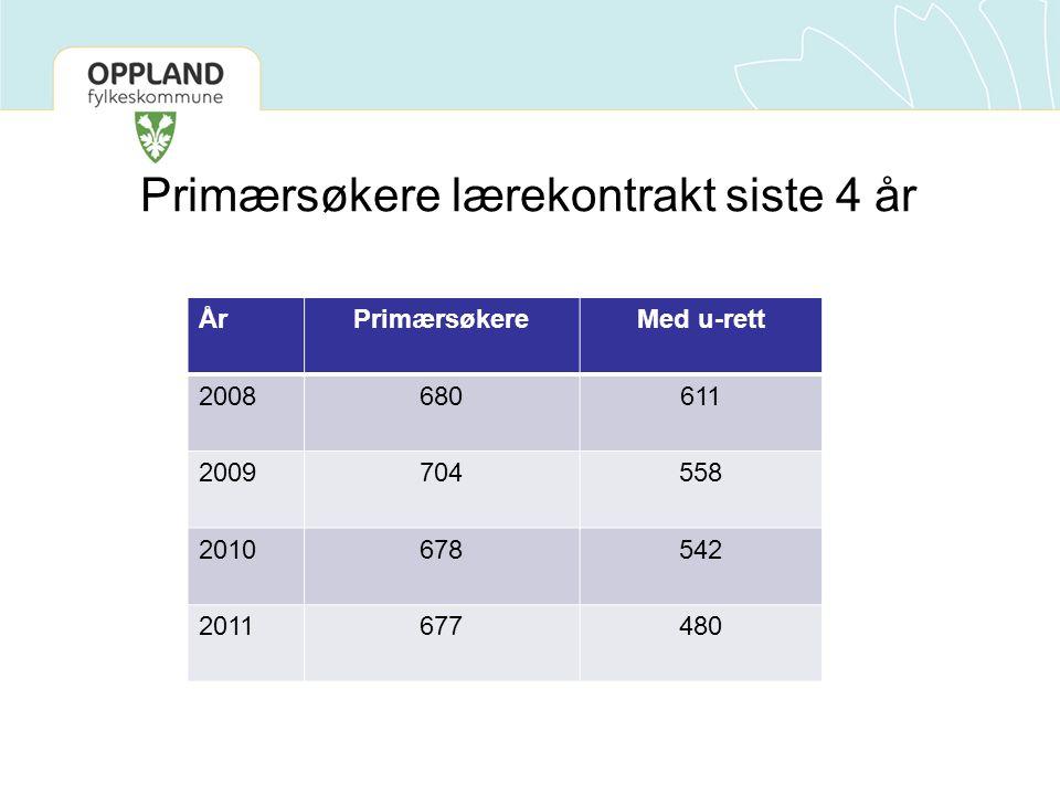 Primærsøkere lærekontrakt siste 4 år ÅrPrimærsøkereMed u-rett 2008680611 2009704558 2010678542 2011677480