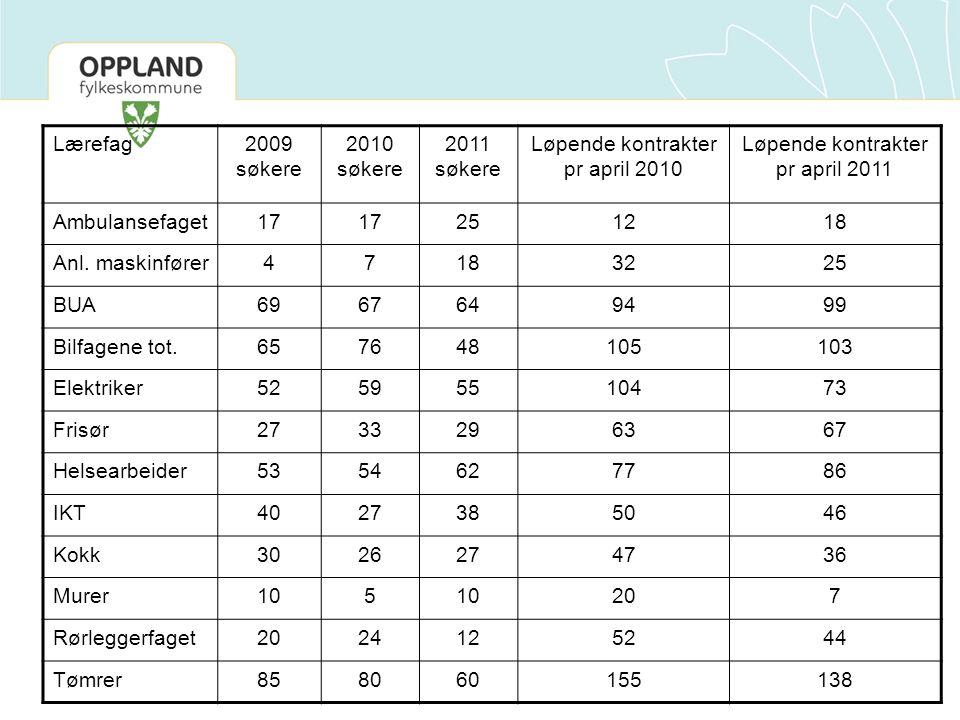 Lærefag2009 søkere 2010 søkere 2011 søkere Løpende kontrakter pr april 2010 Løpende kontrakter pr april 2011 Ambulansefaget17 251218 Anl.