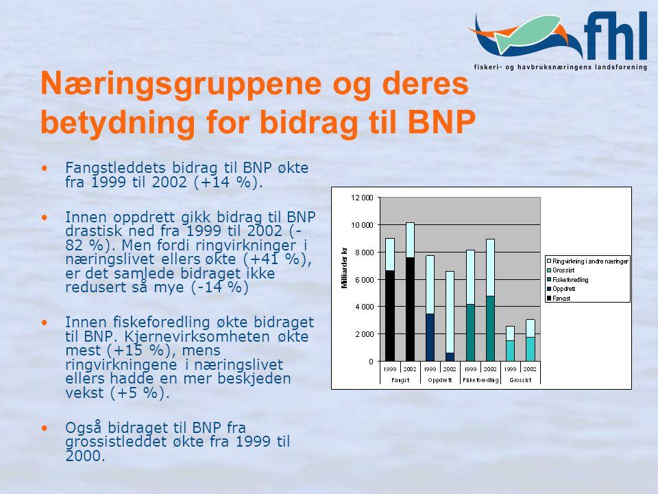 Næringsgruppene og deres betydning for bidrag til BNP Fangstleddets bidrag til BNP økte fra 1999 til 2002 (+14 %). Innen oppdrett gikk bidrag til BNP