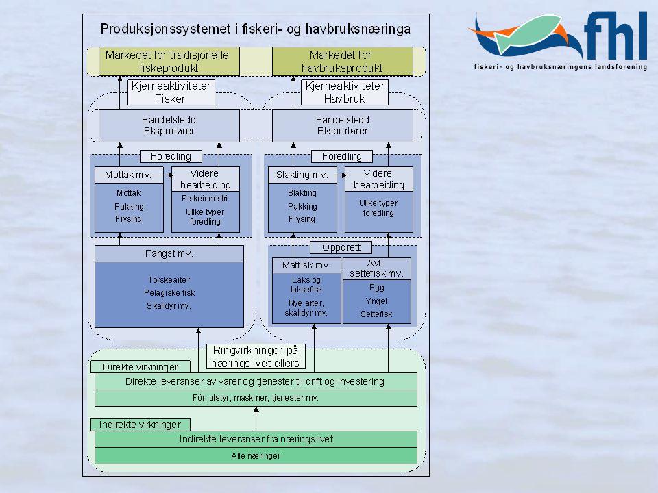 Fiskeri- og havbruksnæringen - sysselsetting (2002) Kjerneaktivitetene utgjør i underkant av 30 000 årsverk.