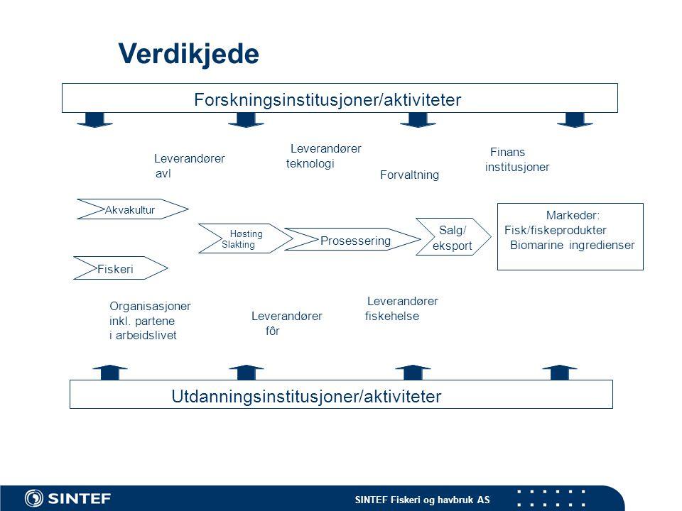 SINTEF Fiskeri og havbruk AS Eksportverdien av den norske biomarine industrien (2005) Deler av verdikjedenProdukterTjenesterEksportverdi 2005 Million NOK Sjømatprodukter: FiskeriX 17 000 OppdrettX 15 000 Ekspertise: Leverandører (generelt)X(X) 3 700 Forskning, utviklings- og utdanningsinstitusjoner X 98 Andre kunnskapsintensive tjenester (konsulenter,revisorer, finans, etc) X 25 Organisasjoner X0 Forvaltning X0 Kilde: TBL, EFF, NLTH, personlig informasjon