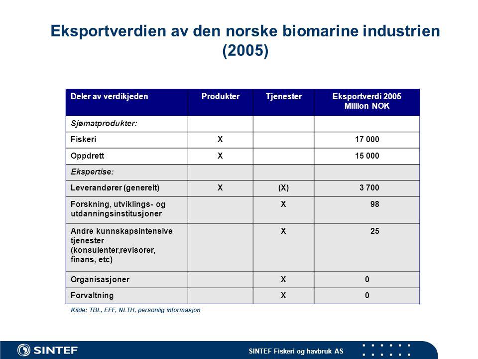 SINTEF Fiskeri og havbruk AS Eksportverdien av den norske biomarine industrien (2005).
